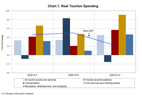 Real Tourism Spending March 18