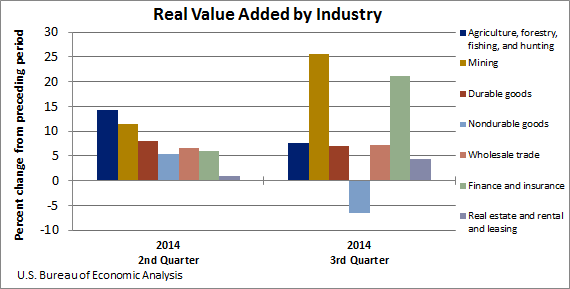 Real Value Added By Industry March