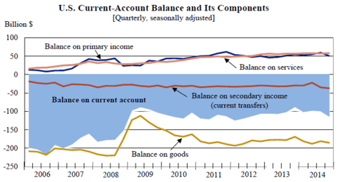 U.S. Current-Account Balance March 19