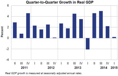 April 29 GDP Q2Q