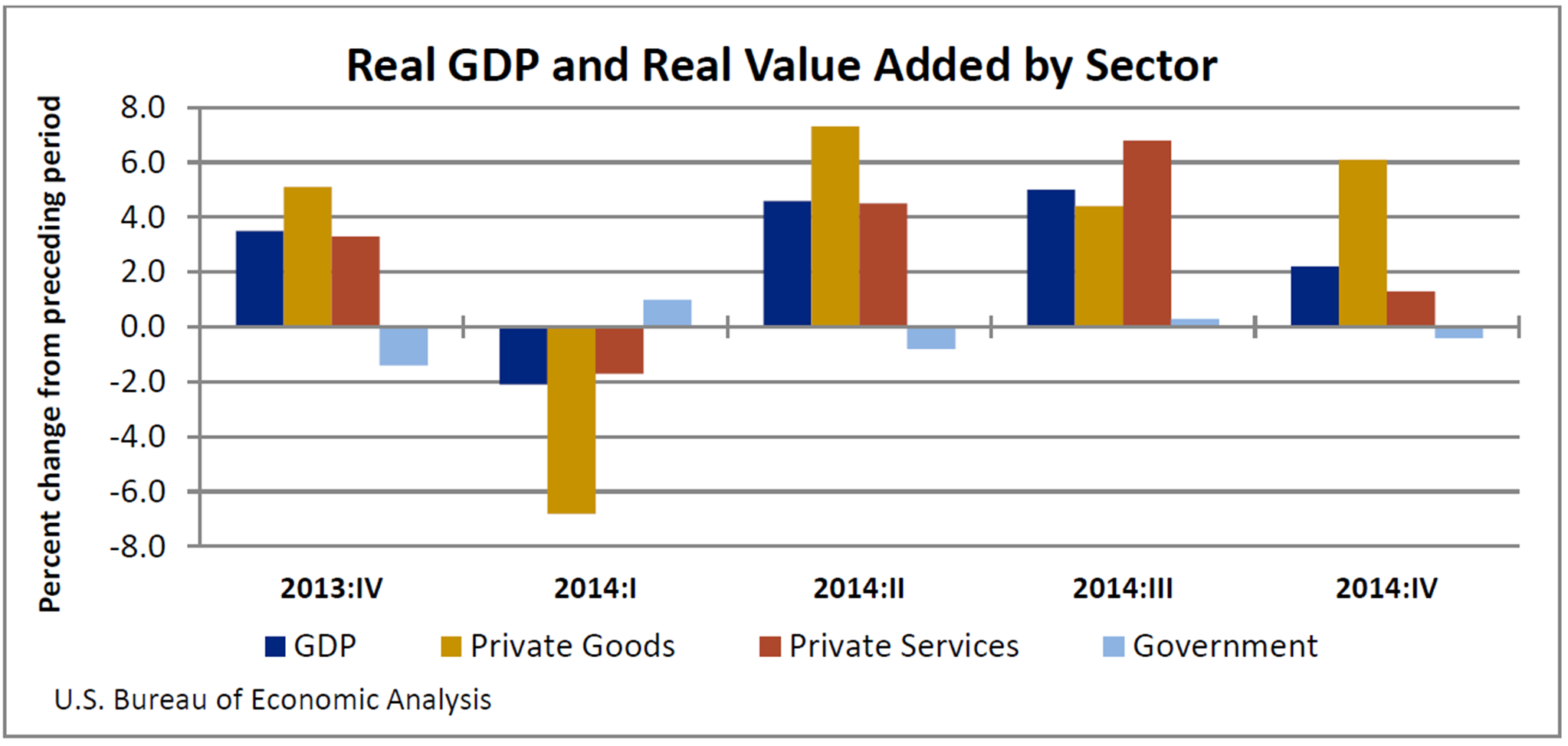 Analysing the sectors that contributes to the greek economy
