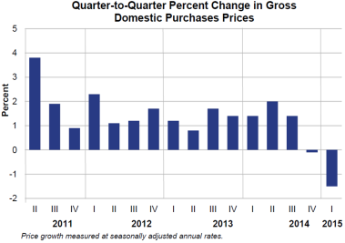 Q2Q Percent change April 29