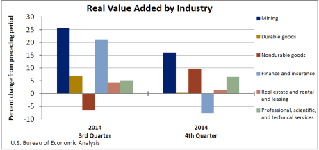 Value added April 23