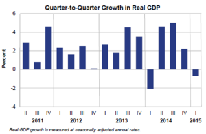 q2q real gdp may 29