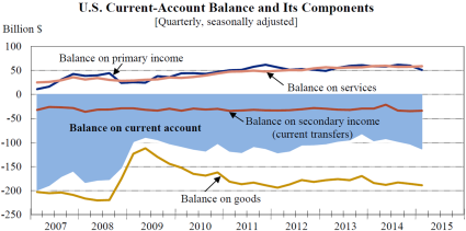 Account balance june 18