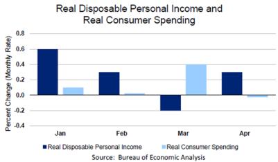 Real Consumer Spending June1