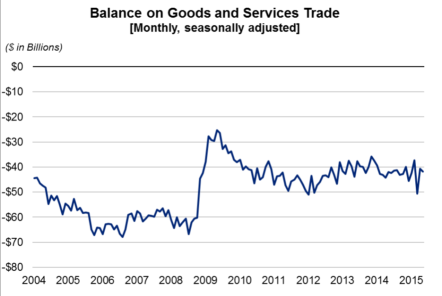 balance on goods and services trade july 7
