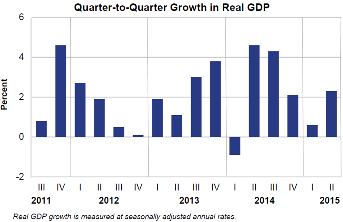 Figure Aggregate Demand And Aggregate Supply Gdp Increases In Second  Quarter Us Bureau Of Economic Analysis
