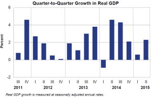 Q2Q Growth in Real GDP July 30