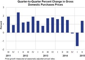 Q2Q Percent change July 30