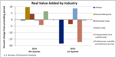 Real Value Added by Industry July 23