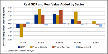 Real Value added by sector July 23