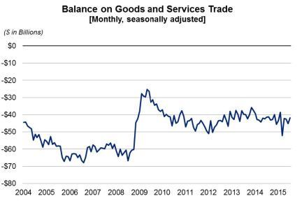 balance on goods and services sept3