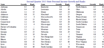 State personal income Sept30