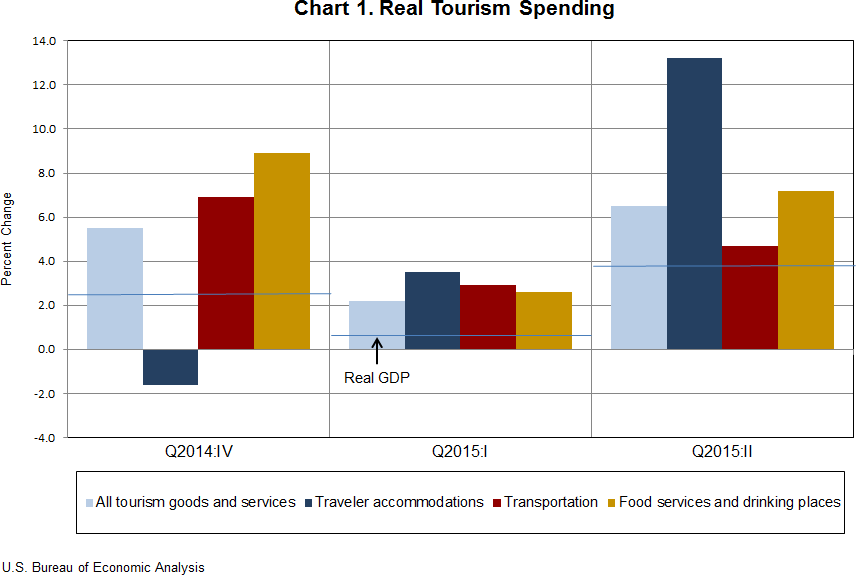 expense of tourist spending for travel Some potential benefits and costs to the community from tourism.