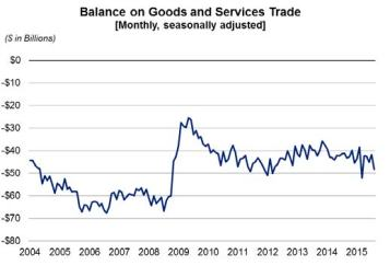 balance on goods and services oct 6