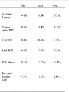 PCE Chart 1030