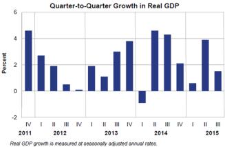 Q2Q GDP 1029