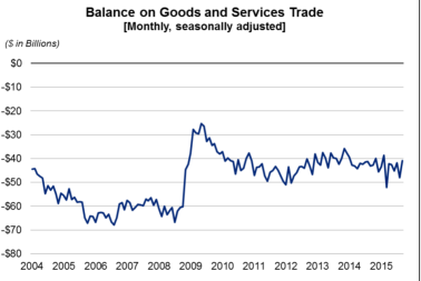 balance on goods and service 1104