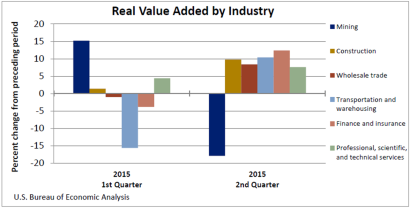 GDP By industry pt2 1105