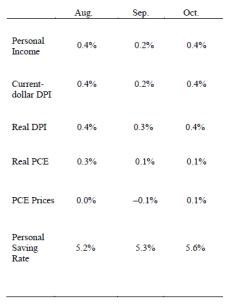 personal income chart nov 25