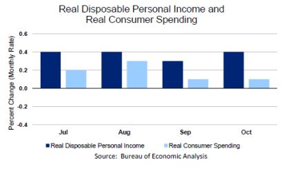personal income nov25