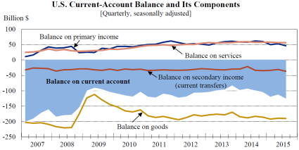 Current-account balance 1217