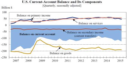 Current-account balance 1217