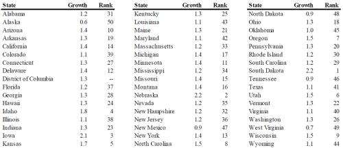 List of states 1221