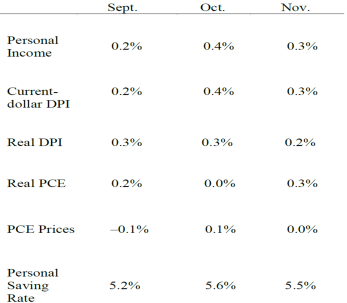 Personal Income chart 1223