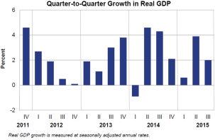 Q2Q Growth 1222