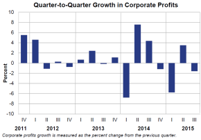Q2Q Growth in Profits 1222