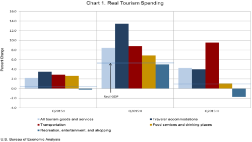 Real Tourism Spending 1216