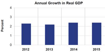 annual growth jan 29