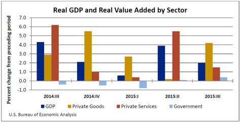 Real GDP Jan 21