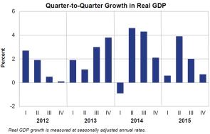 Real GDP Jan 29