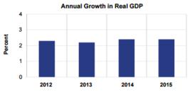 ANNUAL GDP Feb 26