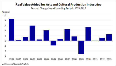 arts and culture chart 2-16-2016