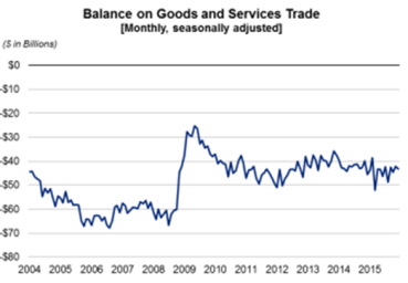 Balance on Goods and service monthly