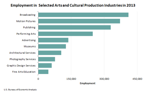 employment in selected arts