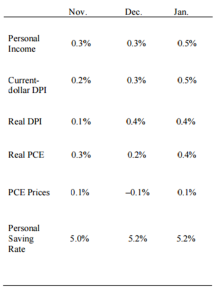 Personal income chart