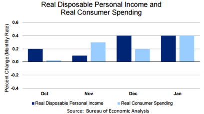 Real Disposable Personal Income Feb 26
