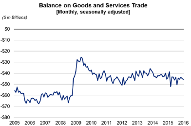 Balance on goods and service march4