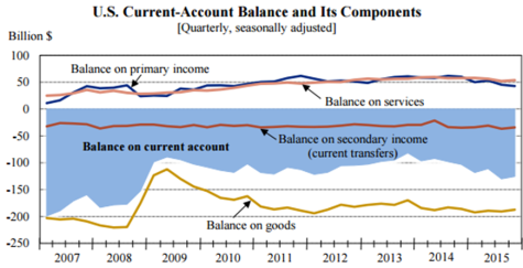 current-account balance 317
