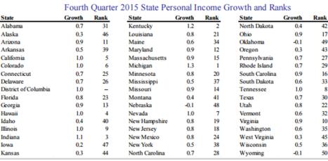 fourth quarter 2015 state PI