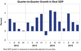 q2q growth take 1