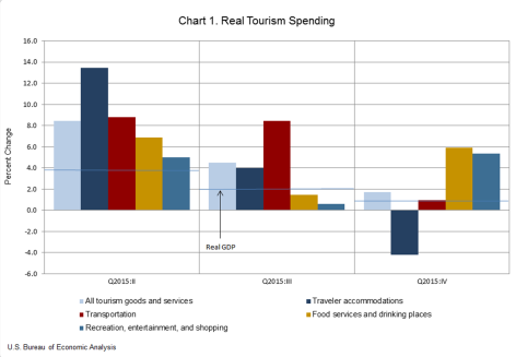 real tourism spending 0316