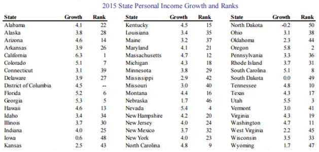 state personal income 2015