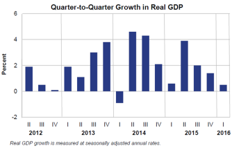 Q2Q Growth 0428
