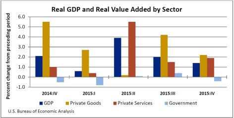 Real GDP 421